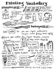 """Painting Art Vocabulary handout/poster for water-based paints. This poster has may visuals and is a great handout for the students. They could color it and use it as a sort of """"cheat sheet"""" during production. Painting Lessons, Art Lessons, Painting Art, Guitar Lessons, Painting Walls, Art History Lessons, Painting Tips, Middle School Art, Art School"""
