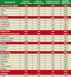 La diferencia del precio de las aceitunas alcanza el 1000%, NOTICIAS. http://restaurantehoycocinalaabuela.blogspot.com.es/