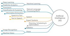Modern applications of artificial intelligence are illustrated in a flowchart