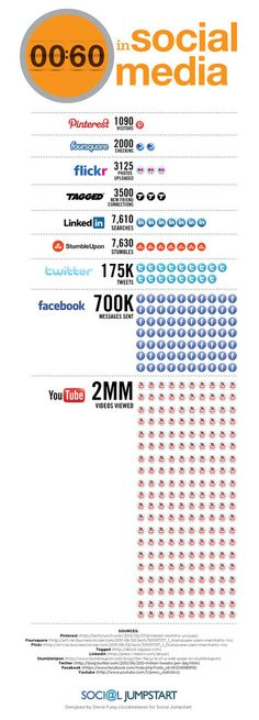What Happens Every 60 Seconds In Social Media? [INFOGRAPHIC] Jumpstart Marketing Consultancy has put this infographic together and tries to be as accurate as possible as to what really goes on in Social media every 60 seconds Marketing Digital, Content Marketing, Internet Marketing, Social Media Marketing, Inbound Marketing, Web Social, Social Stats, Social Business, Social Media Tips