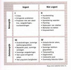 De derde eigenschap van succesvolle mensen volgens Covey: belangrijke zaken eerst! Een blog die de toepassing van eigenschappen 1 en 2 omschrijft en over het belang van kwadrant II .