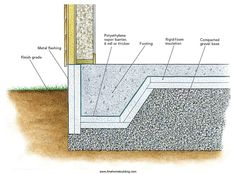 Some types of foundations can lose heat through concrete footings. Fortunately heat loss through footings is usually minor so its perfectly reasonable for most builders to ignore the issue. Concrete Footings, Concrete Pad, Reinforced Concrete, Cement, Building Foundation, House Foundation, Beton Garage, Floor Slab, Construction Drawings