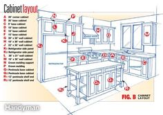 """Frameless Kitchen Cabinets A pro shows you the special installation techniques for these """"Euro-style"""" cabinets. Here's a home improvement job that'll give you instant home equity along with great visual impact. Installing your own kitchen cabinets isn't as difficult as you might think, but it does require some basic carpentry skills."""
