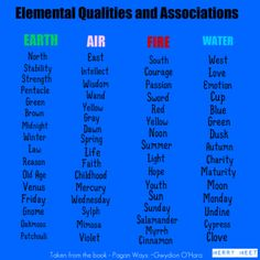 Elemental Qualities and Associations - and of course you can add what feels right to you.. -)O(-