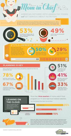Mom In Chief  #food #infographics