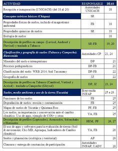 Programa del II Curso internacional de verano en edafología aplicada en el trópico mexicano