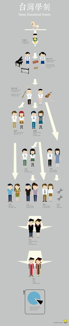 Taiwan education system: 水越設計, 都市酵母, city yeast, AGUA Design, 臺灣, 臺北, taipei, food, 食物, 臺灣美食, infographic