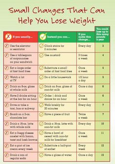 Small changes to help you lose weight