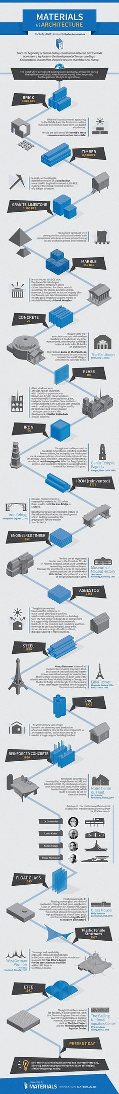INFOGRAPHIC: Materials in Architecture (A History) | ArchDaily