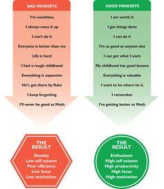 Good mindset vs Bad mindset