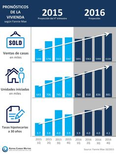 Pronósticos de la vivienda según Fannie Mae [INFOGRAFĺA] - Latina on Real Estate