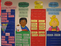 I love everything in this 1st grade room....  especially this parts of speech wall. LOVE the use of pocket charts.