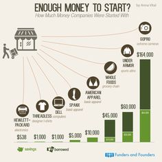 How Much Money Successful Companies Started With success business infographic finance entrepreneur startup startups small business entrepreneur tips tips for entrepreneur startup ideas startup tips small businesses business plan investing Start Up Business, Starting A Business, Business Planning, Business School, Trade Finance, Finance Tips, Starting A Company, Start Ups, Le Web
