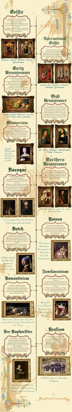 art movements infographic 1 by Raphael Lysander