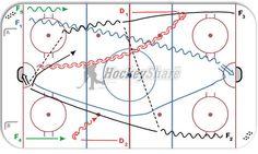 Admiral Drill - progression ice hockey drill diagram and animation. Dek Hockey, Hockey Drills, Hockey Training, Coaching, How To Plan, Sports, Play, Chalkboard, Training