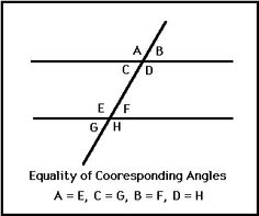 Corresponding Angles Math Figures, Angles, Equality, Classroom, School, Decor, Social Equality, Class Room, Decoration