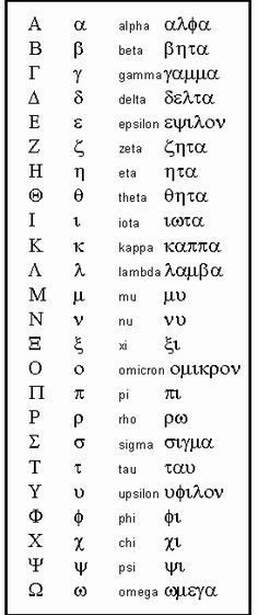 "This is the Greek Alphabet. In fact, our English word, ""Alphabet"", came from the first two Greek letters: Alpha and Beta. Alphabet A, Alphabet Symbols, Greek Alphabet, Goddess Names And Meanings, Names With Meaning, Greek Mythology, Goddesses Greek, Physics, Runes"