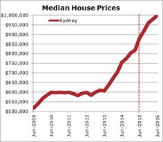 sydney housing prices - Google Search