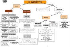 CATEGORÍAS GRAMATICALES: EL SUSTANTIVO Spanish Grammar, Diagram, How To Plan, Nouns And Adjectives, Spanish Classroom, Spanish, English People