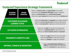 Redesigning Business Culture and Thinking Around the Customer - Foolproof's Experience Strategy Framework