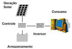"""O Inversor Solar é o """"coração"""" do seu sistema solar de energia fotovoltaica. eficiência do seu inversor"""