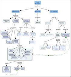 TRABAJO PERIODÍSTICO Mapa conceptual realizado con CmapTools para la asignatura Documentación Periodística www.upf.edu