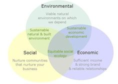 A Guide to Sustainable Product Design ~ Sustainable-Sphere