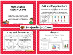 Anchor Charts for 3rd Grade - Math (CCSS Aligned)  product from 3rd-Grade-Gridiron on TeachersNotebook.com