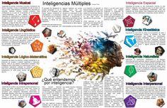 Imágenes educativas: La teoría de las Inteligencias Múltiples interesante infografía