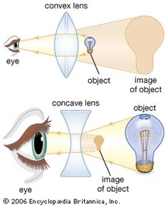 Research the Topic - What are concave and convex lenses? Part 1