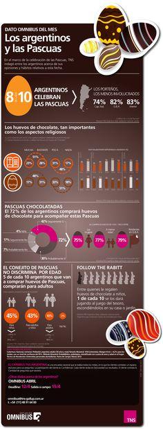 #Infografia  Estudio de TNS Argentina sobre la celebración de Pascua #infographic