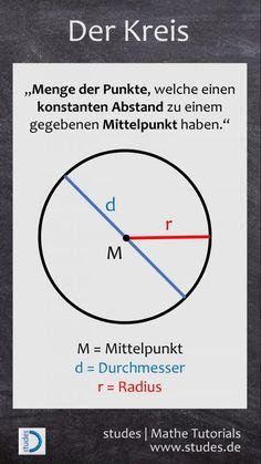 Der Kreis: Menge der Punkte, welche einen konstanten Abstand zu einem gegebenen Mittelpunkt haben | Die ganze Erklärung auf studes.de   #Mathematik #Mathe #Spickzettel #Spicker #Kreis #Mittelpunkt #Radius #Durchmesser #Pi