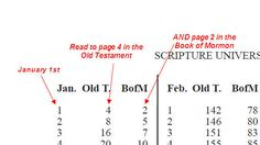 Read the scriptures in 365 days Scripture Reading Schedule ~ Motivated Mamas