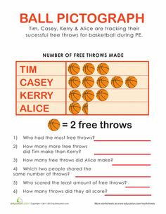 Can you tell who made more free throws? Practice reading and using graphs, as well as basic arithmetic, with this quiz-style worksheet. First Grade Worksheets, Math Worksheets, Math Activities, Picture Graph Worksheets, Addition Words, Mastering Math, Math Charts, English Grammar Worksheets, Free Throw