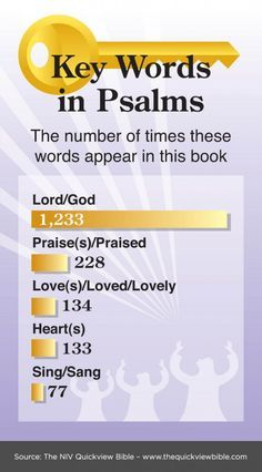NIV Quick View Bible » Key Words in Psalms