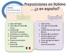 Preposiciones de italiano a español Learn To Speak Italian, Italian Words, Italian Language, Learning Italian, Bella Italia, Grammar, Spanish, Italian Quotes, Language