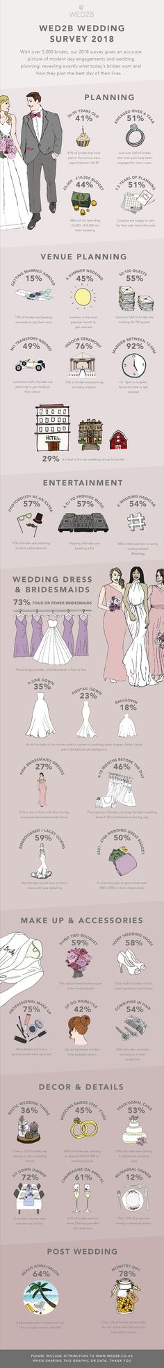 With over brides, our 2018 survey gives an accurate picture of modern day engagements and wedding planning, revealing exactly what today's brides want and how they plan the best day of their lives. Published February 2019 Written by 2018 Wedding Trends, Engagements, Insight, Our Wedding, Brides, Infographic, February, Wedding Planning, Wedding Inspiration