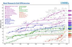 Timeline of solar cell energy conversion efficiencies (from National Renewable Energy Laboratory (USA)