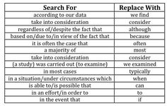 Eliminate these wordy phrases from your manuscript. The editors atThe Isis Groupput together this list of phrases that they believe should...