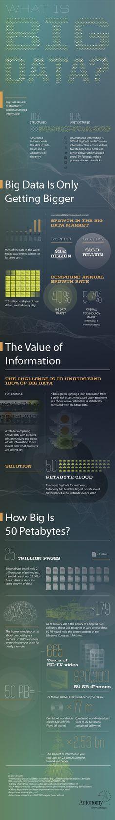 Big #data is getting bigger!