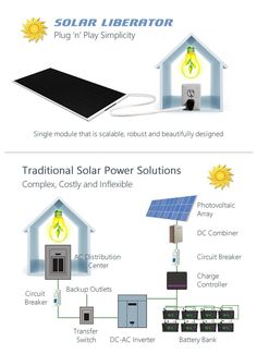 Solar Liberator | Indiegogo.  Solar Liberator Fully integrated plug 'n' play solar power appliance that makes going solar unbelievably easy and cost effective.