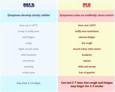 Cold Symptoms vs. Flu Symptoms