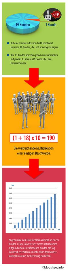 Eine Infografik über die Mulitplikation von Beschwerden und wie sie deinem Business schaden.