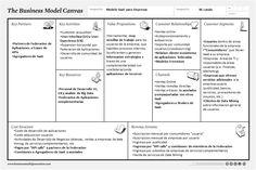 ejemplo modelo canvas DESARROLLO APPS - Buscar con Google
