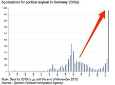 Germans Concerned After 270,000 Syrian Refugees Granted Permission To Bring Family Members | Zero Hedge