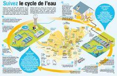 Nantes Métropole - Suivez le cycle de l'eauChaque année, les 590 000 habitants de la métropole consomment 38 millions de mètres cubes d'eau potable, pompée dans la Loire. Mais, toute cette eau n'est pas bonne à consommer en l'état. Avant de devenir une eau du robinet d'excellente qualité, elle a besoin d'un traitement effectué dans les usines de production d'eau potable de La Roche, à Nantes, et dans celle de Basse-Goulaine.