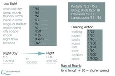 cheat sheet, gives you the best camera settings for all sorts of   http://coolphotoshoots.blogspot.com