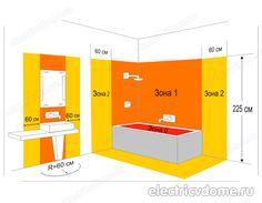 ❧ где можно размещать розетки в ванной