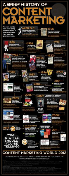 """History of Content Marketing. Good reference of growth for those who go my the motto """"Content is Key."""""""