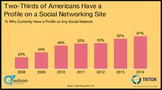 67% Of Americans Use Social Media (With One In Six Active On Twitter) [STUDY] Social Media Trends, Social Networks, Email Marketing, Content Marketing, Interesting Statistics, Infographics, Study, American, Twitter